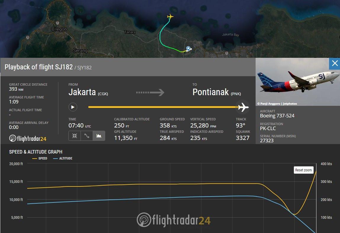 Registro de FlightRadar del vuelo