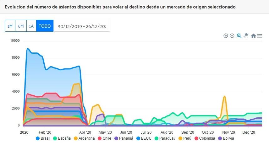 Disponibilidad de asientos aéreos a Montevideo: uno de los ejemplos de los datos del Observatorio (y del tremendo impacto de la pandemia).