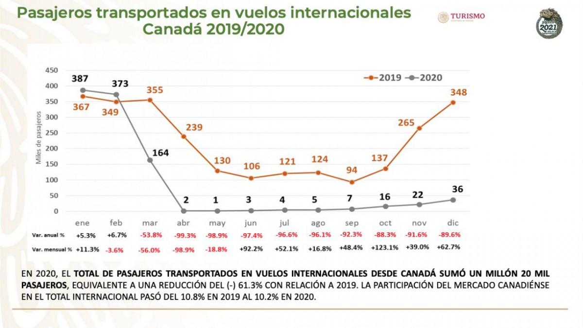 Tráfico de pasajeros entre Canadá y México. Gráfico: Sectur México
