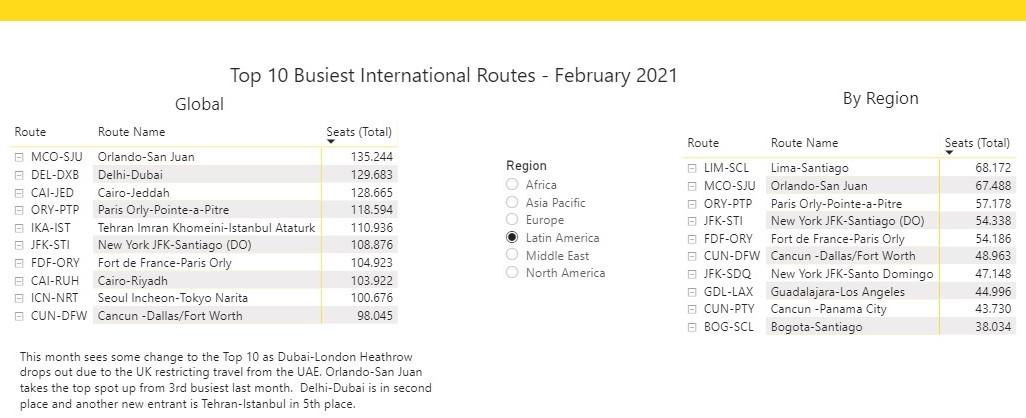 Top 10 de rutas aéreas internacionales en febrero 2021. Gráfico: OAG