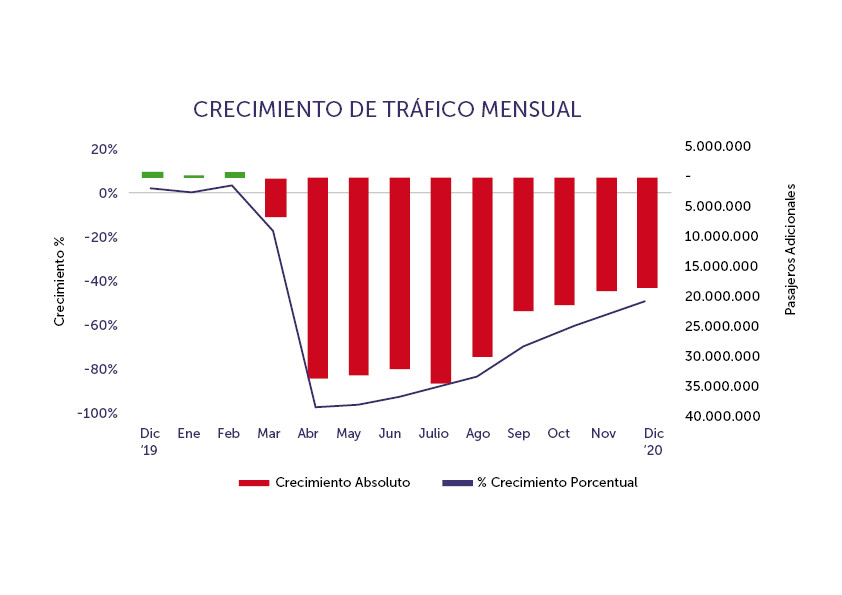 Evolución del mercado aéreo latinoamericano en 2020. Gráfico: ALTA