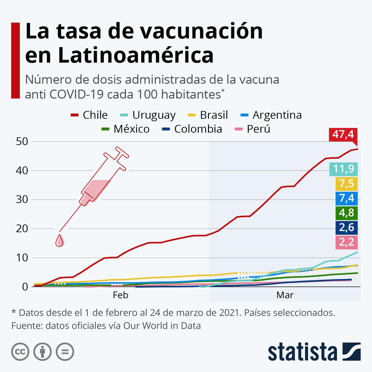 Vacunación en países de Latinoamérica. Infografía: Statista