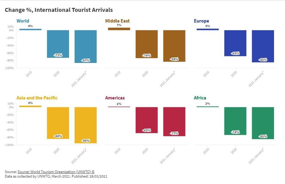 Viajes en enero. Gráfico: OMT