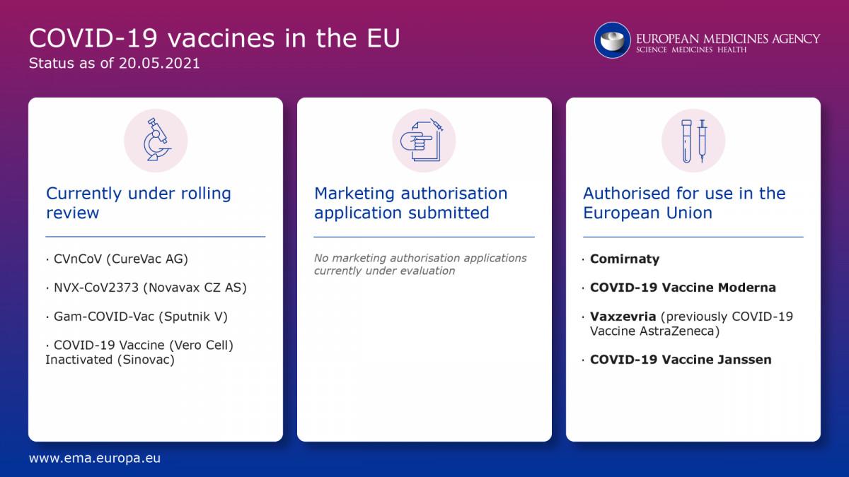 Vacunas Covid en revisión y aprobadas por la EMA hasta este jueves 20 de mayo.