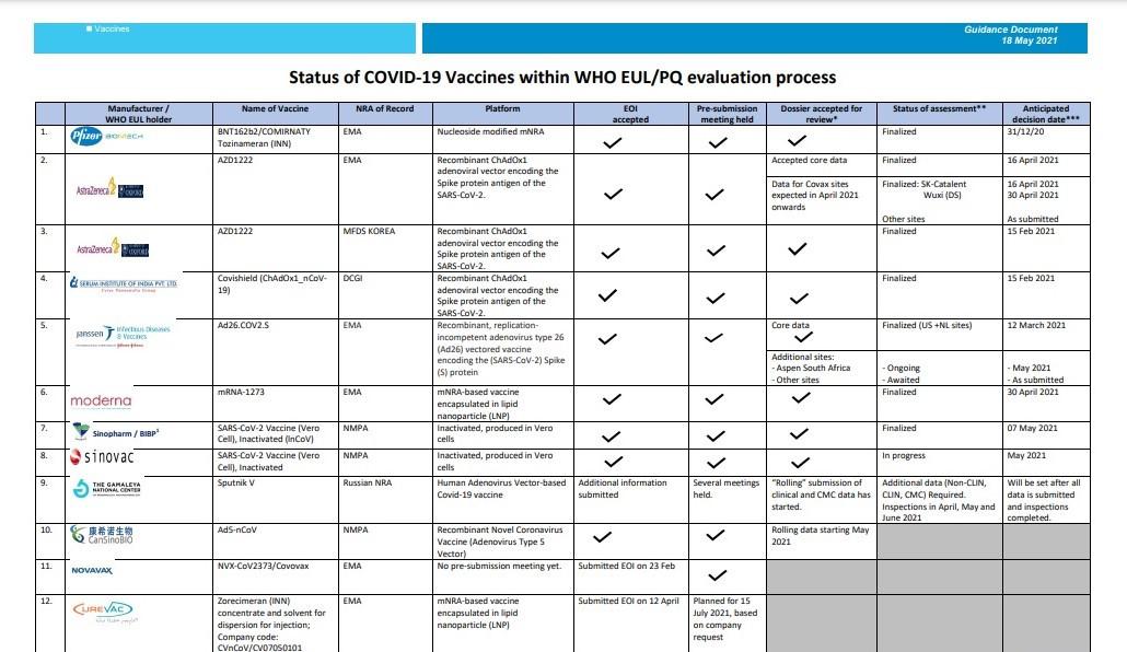 Status de las vacunas según la OMS al 18 de mayo. Gráfico: OMS