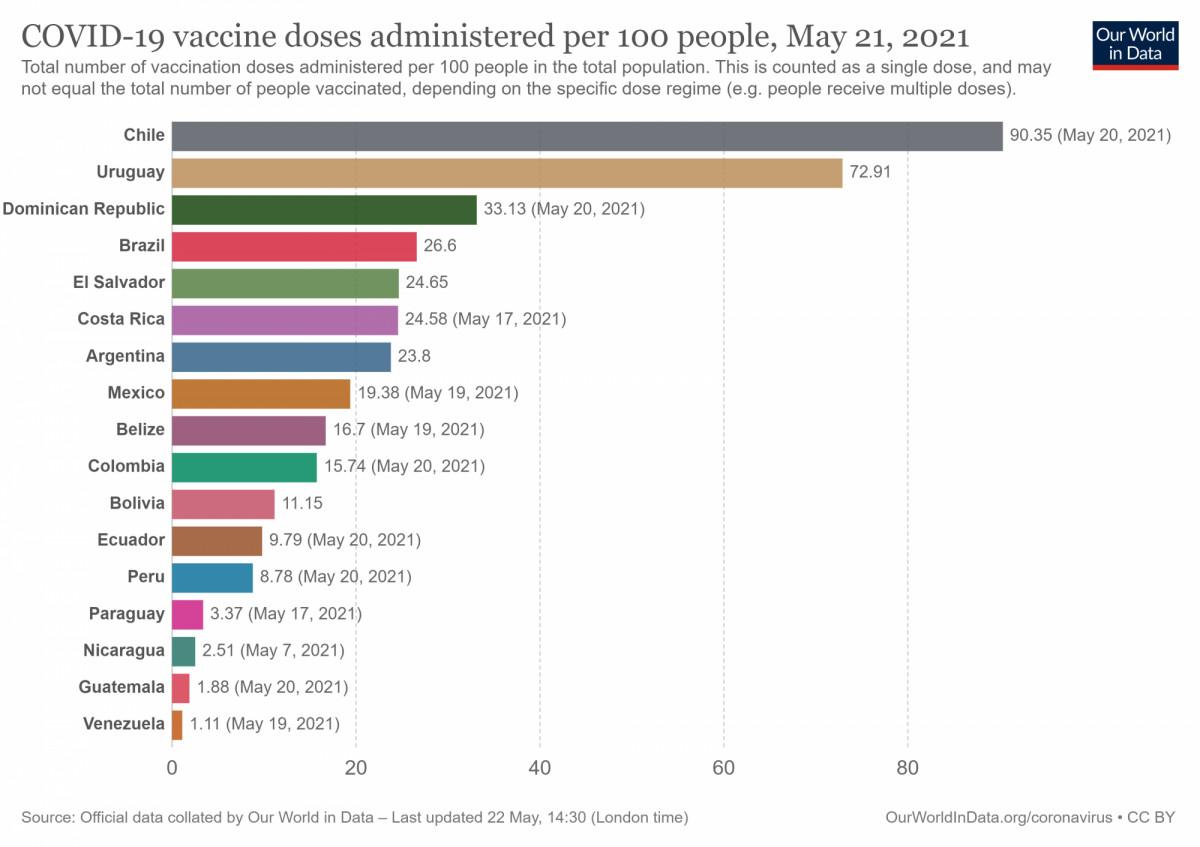 Número de dosis de vacunas inoculadas en países de América Latina. Gráfico: Our World in Data