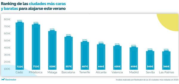 Las ciudades más caras y más baratas de España para ir de vacaciones