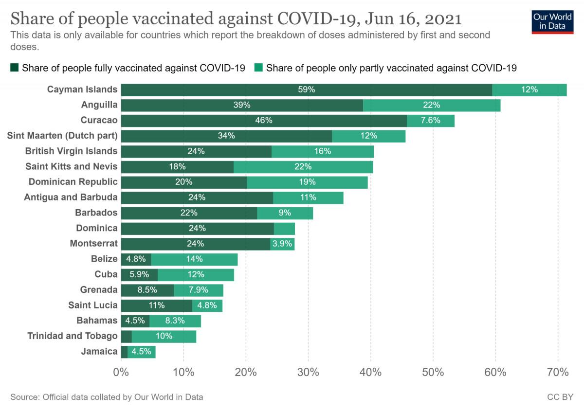 Evolución de la vacunación en países del Caribe. Gráfico: Our World in Data