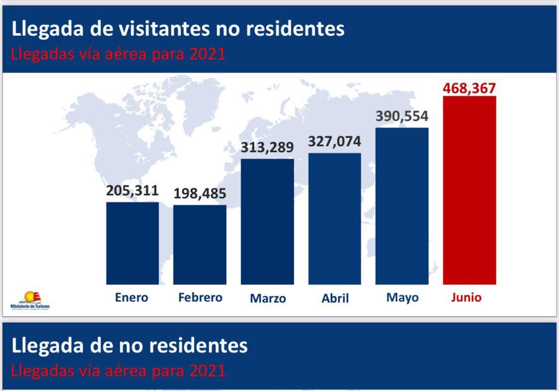 Ingresos de no residentes a República Dominicana enero/junio 2021. Gráfico: @turismord