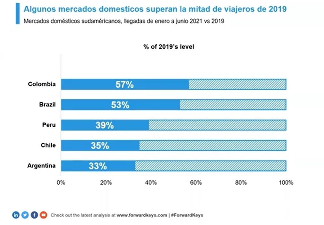 Mercados domésticos enero/junio 2021 en Sudamérica. Gráfico: ForwardKeys