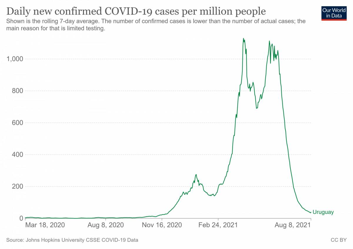 Evolución de los casos de Covid-19 en Uruguay. Gráfico: Our World in Data