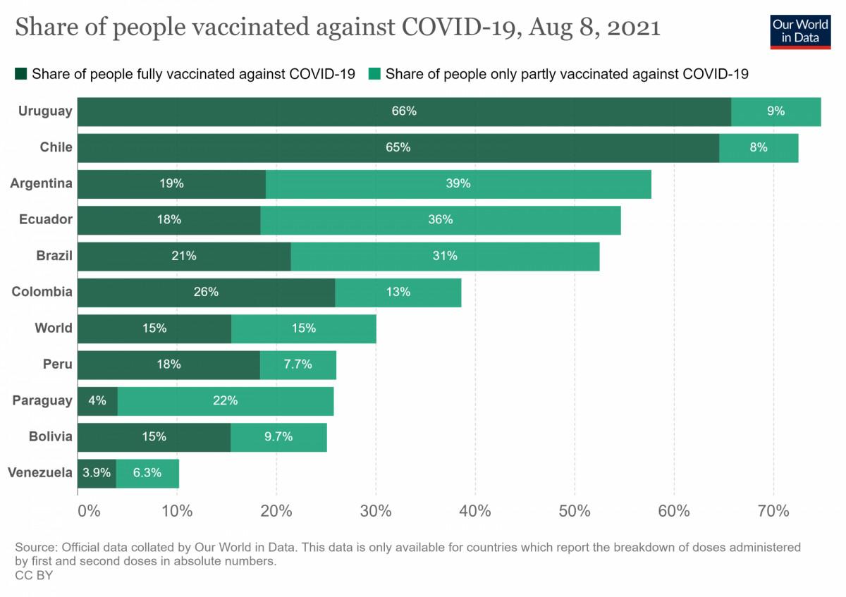 Vacunación en los países de América del Sur. Gráfico: Our World in Data.
