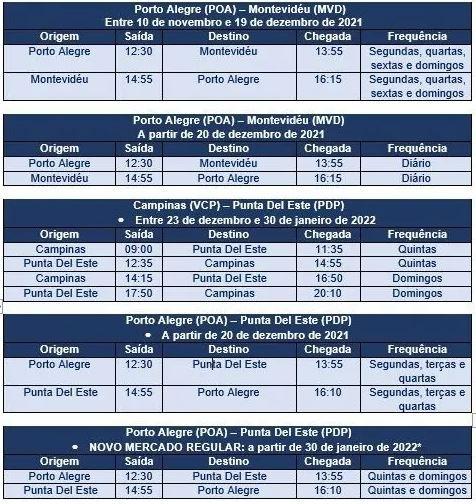 Programación de Azul a Uruguay publicada por Aviacionline.