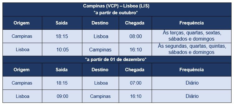 Programación Campinas-Lisboa-Campinas.