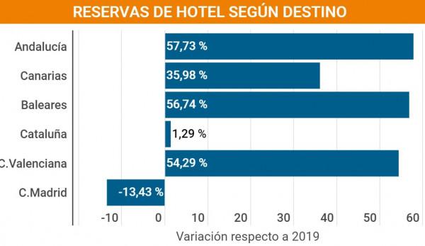 Reservas de hotel: Madrid y Cataluña se quedan atrás en la recuperación