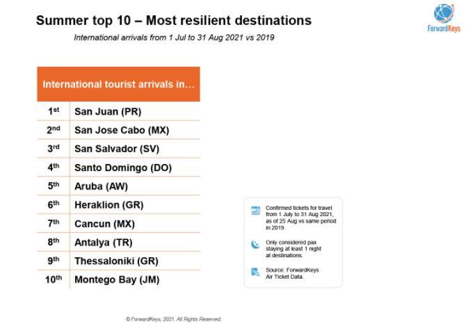 Top 10 de destinos más resilientes del mundo en julio/agosto 2021 respecto a 2019. Imagen:ForwardKeys