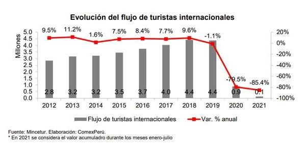 Evolución del ingreso de turistas internacionales a Perú. Gráfico: ComexPerú