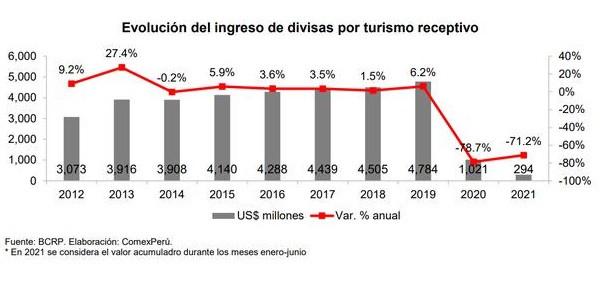 Evolución del ingreso de divisas por turismo internacional a Perú. Gráfico: ComexPerú