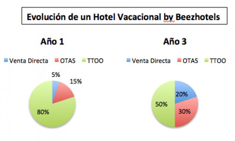 1ad4008f9b Desafíos del Revenue Management y las Ventas Directas.