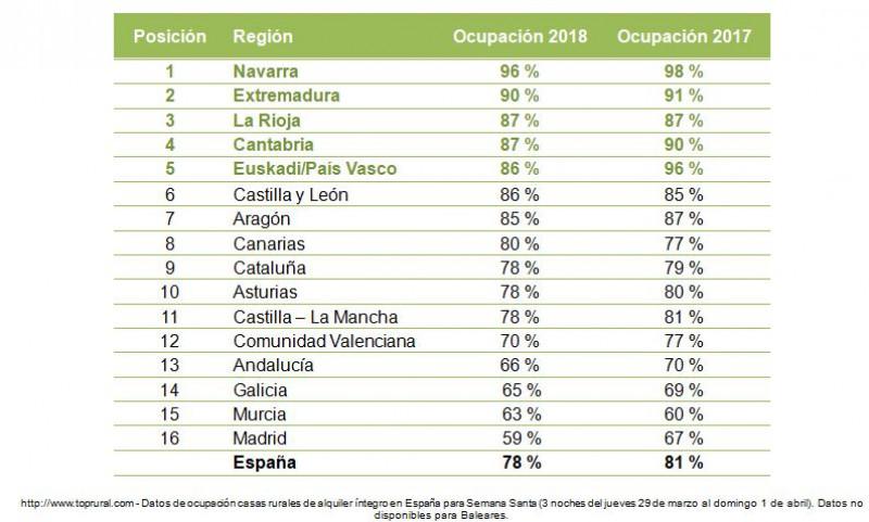 5176b6960d El turismo rural alcanza el 78% de ocupación esta Semana Santa ...