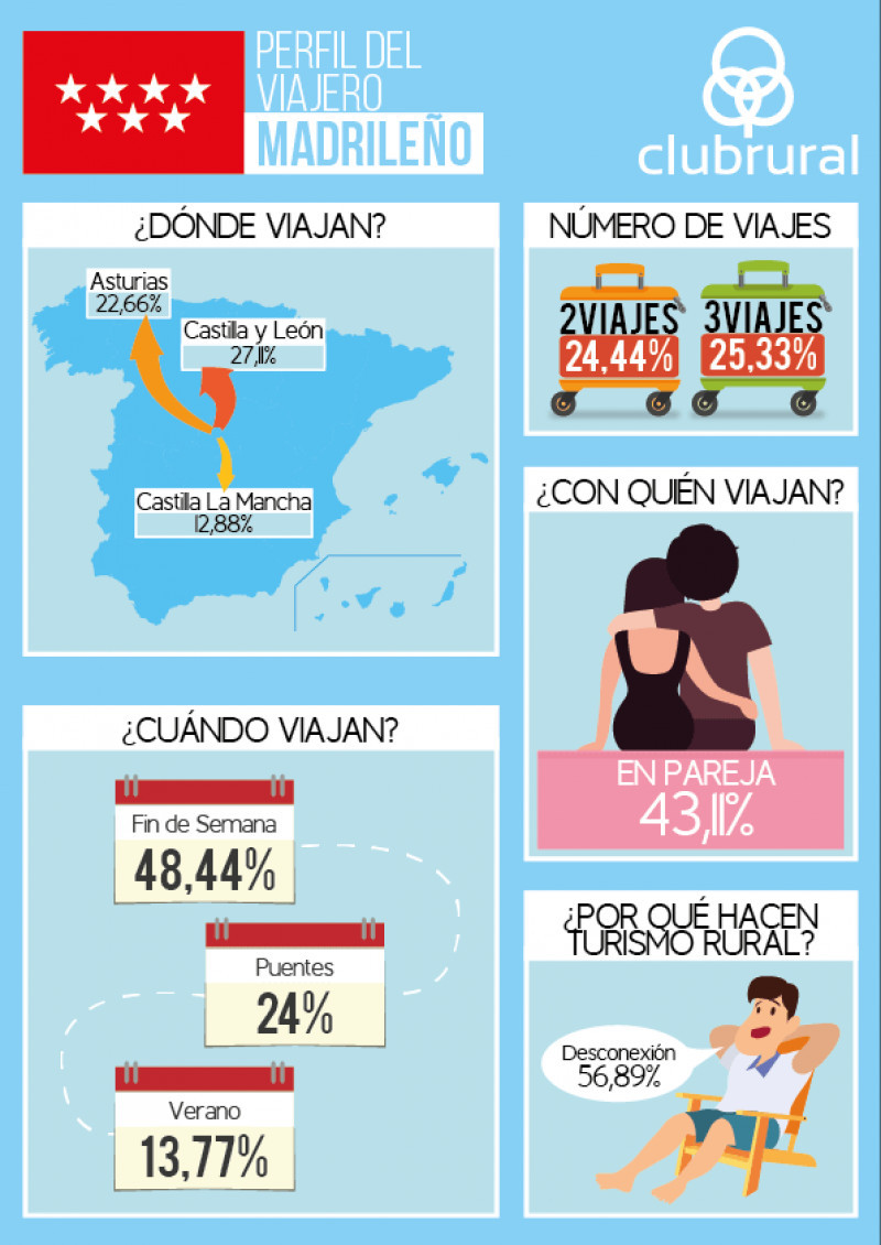Perfil del viajero rural madrileño